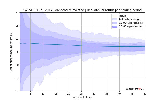 Anual real return of investment to S&P 500 stock basket as a function of holding period. We conclude that the period of 20 years guaranteed no loss for any investment date. Within the probability of 80% such 0% return was the worst return already after 5 years of holding.